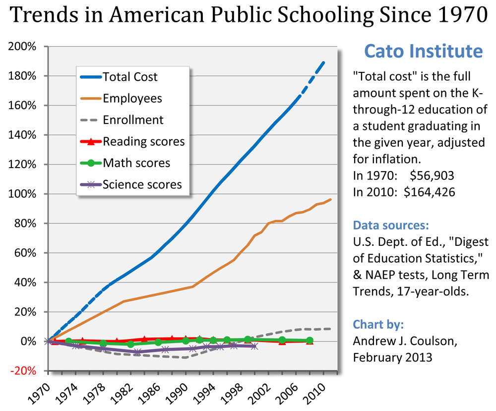 Trends in American Public Schooling Since 1970