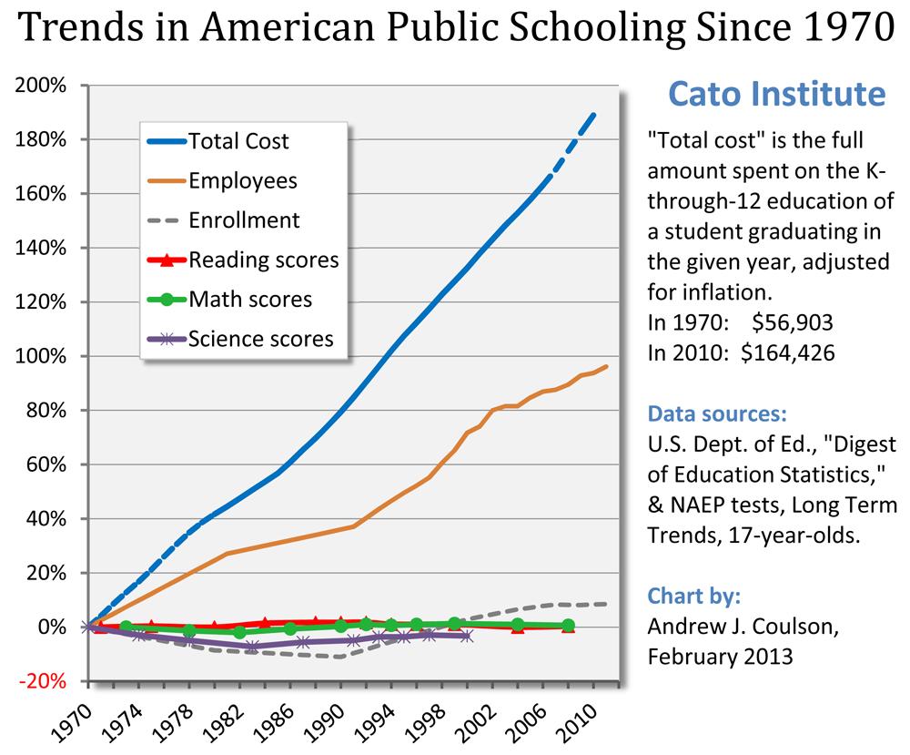 Trends in American Public Schooling Since 1970