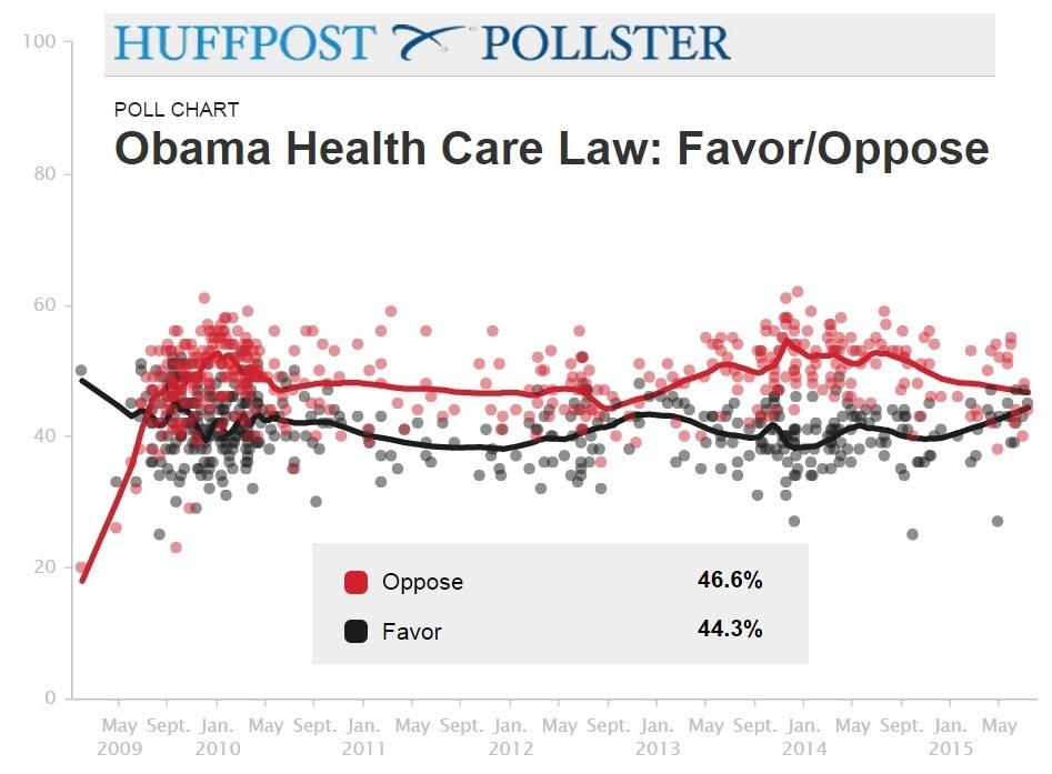 20150723 Pollster graph