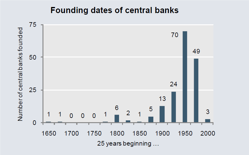 Is There Such a Thing as a Free-Market Gold Standard? FoundiingDatesCentralBanks