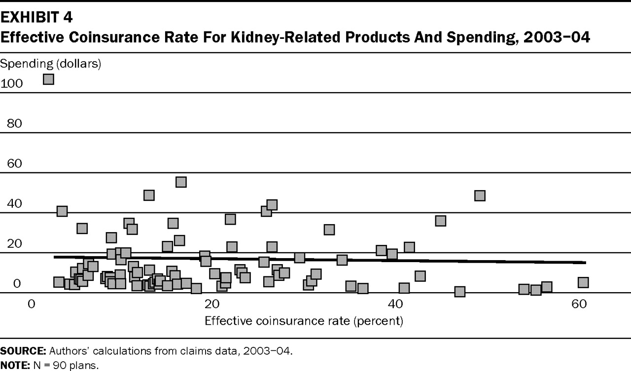 Effective Coinsurance Rate For Kidney-Related Products And Spending, 2003–04