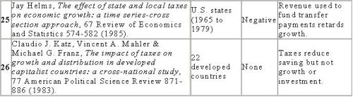 Taxes and Growth 5