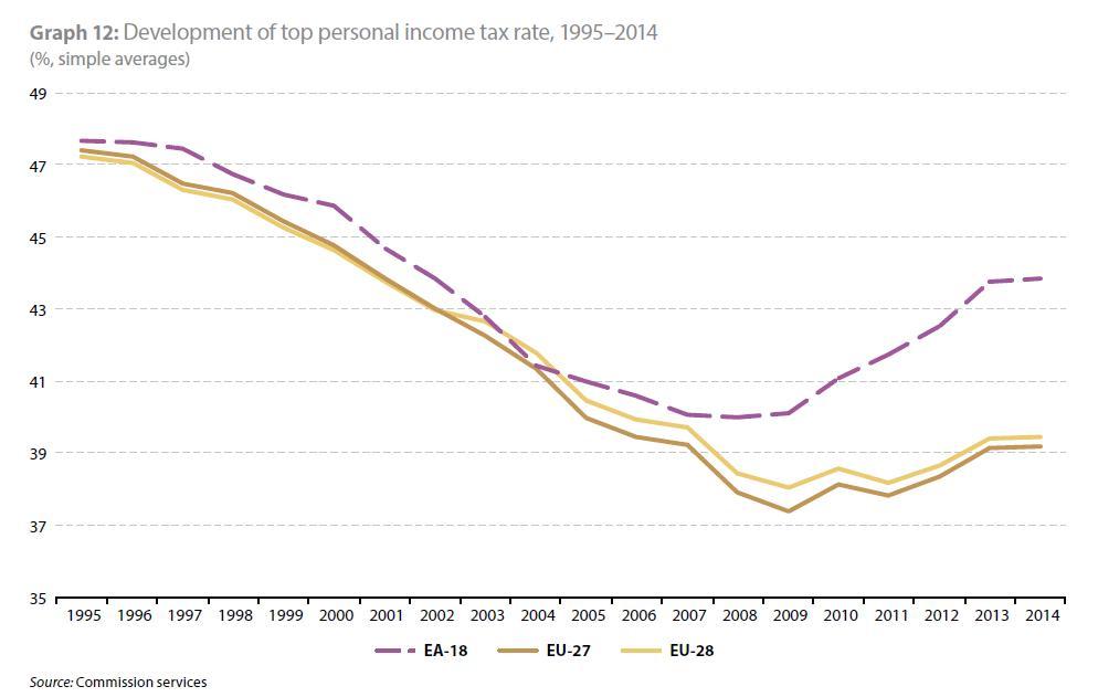 EU Report Personal Income Tax