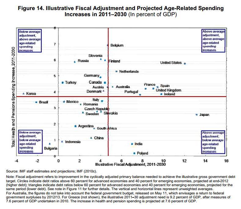 IMF Future Spending-Adjustment Needs