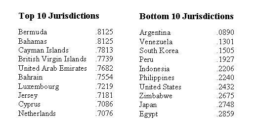 Tax Attractiveness Top-Bottom 10