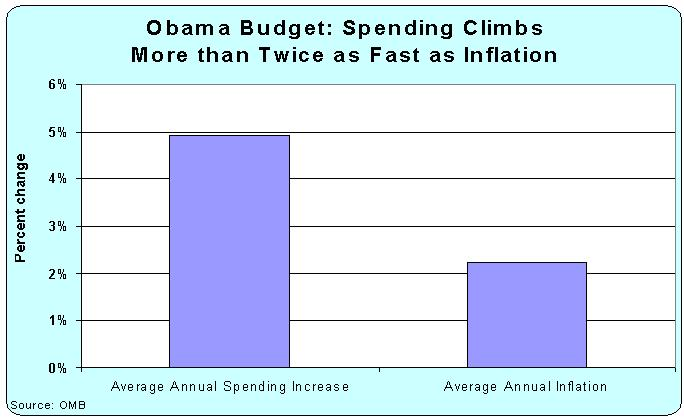Obama 2015 Budget Growth