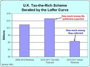 UK Laffer Curve