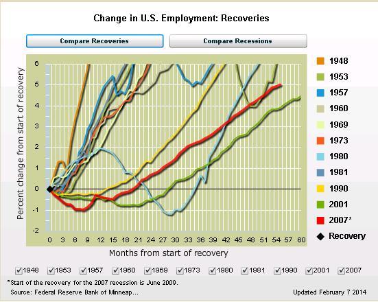 Minn Fed Recovery Jobs Data