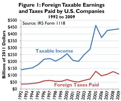 Irs And Foreign Home Sales