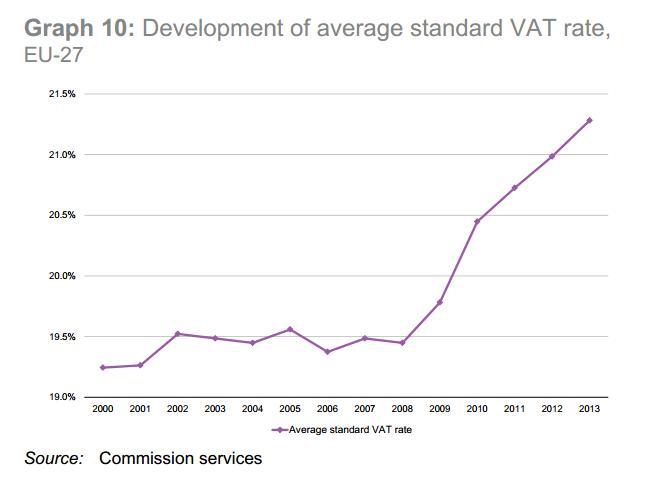 VAT EU Increase