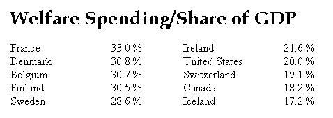 Welfare Spending - NA + WE -Share GDP