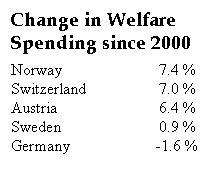 Welfare Spending - The Frugal Five