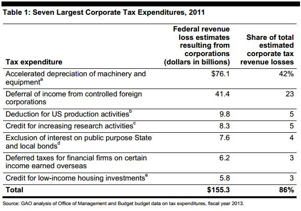 GAO Tax Expenditure Table
