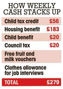 UK Welfare Handouts