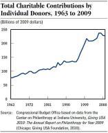 CBO Charitable giving