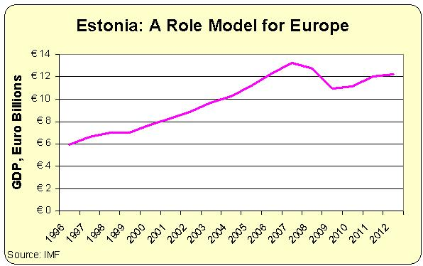 Rezultat slika za estonian economy