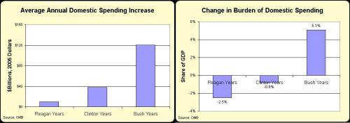 Reagan-Clinton-Bush Domestic Spending