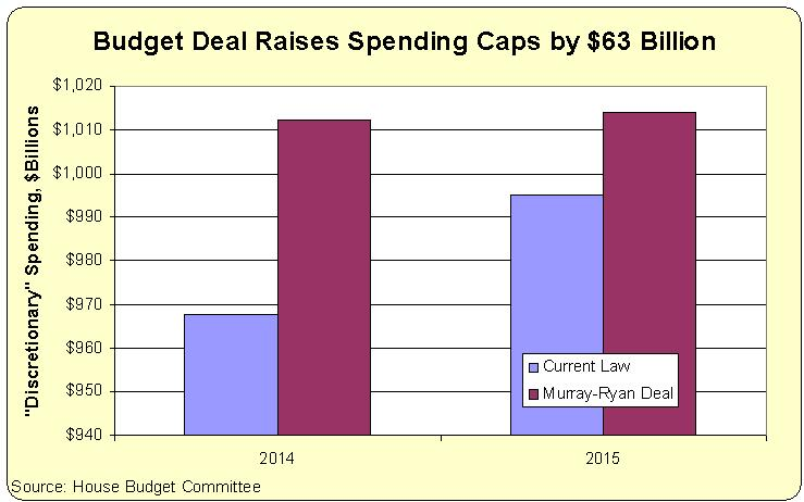 Murray-Ryan Budget Deal