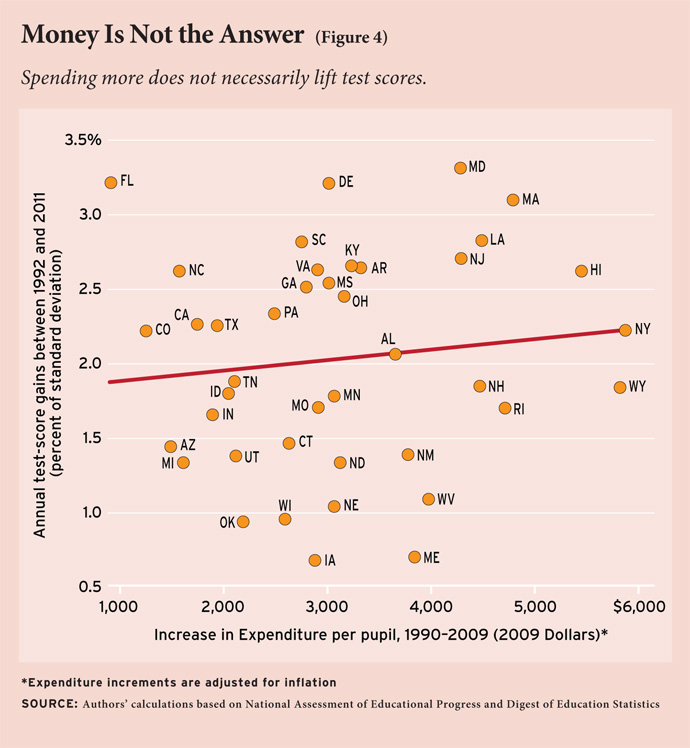 Spending more does not necessarily lift test scores.
