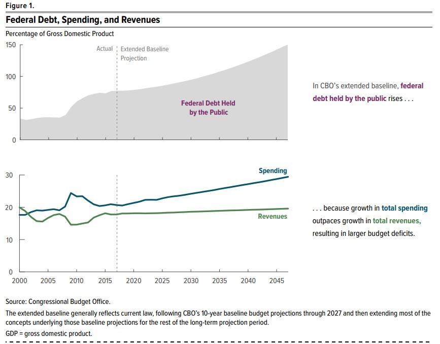 spending-revenues