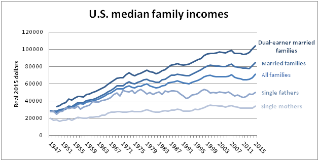 U.S. median income graph