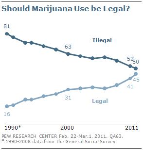 Pew poll marijuana