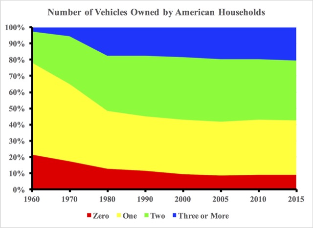 The share of households that owns no vehicles has declined from 22 percent in 1960 to 9 percent today, while the share owning three or more vehicles has grown from 3 percent to 20 percent.