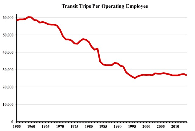 Since the federal government began subsidizing transit, worker productivity has fallen by 50 percent.