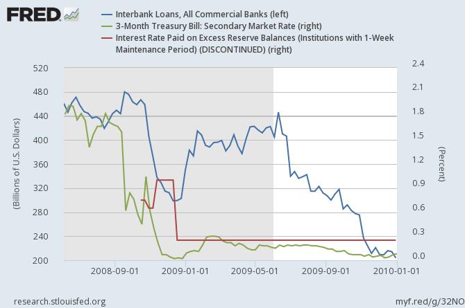 IOR and Interbank Lending