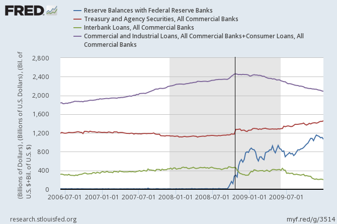 Composition of Bank Assets