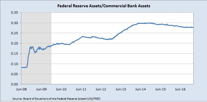 Fed Assets as Ratio Commercial Bank Assets