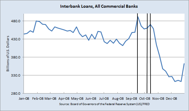 Interbank Loans All Commercial Banks
