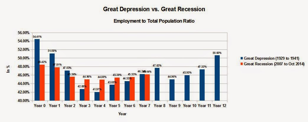 Great Depression Growth Employment to Total Population Ratio
