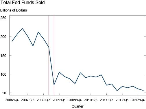 FederalFundsSold