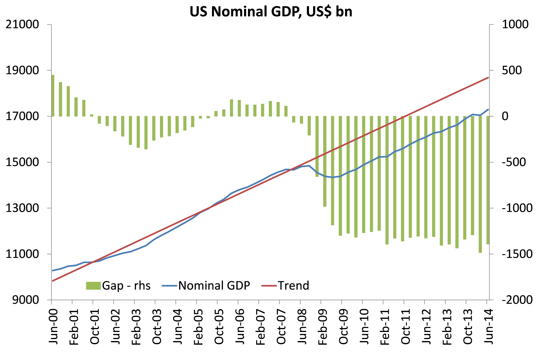 gdp-gap