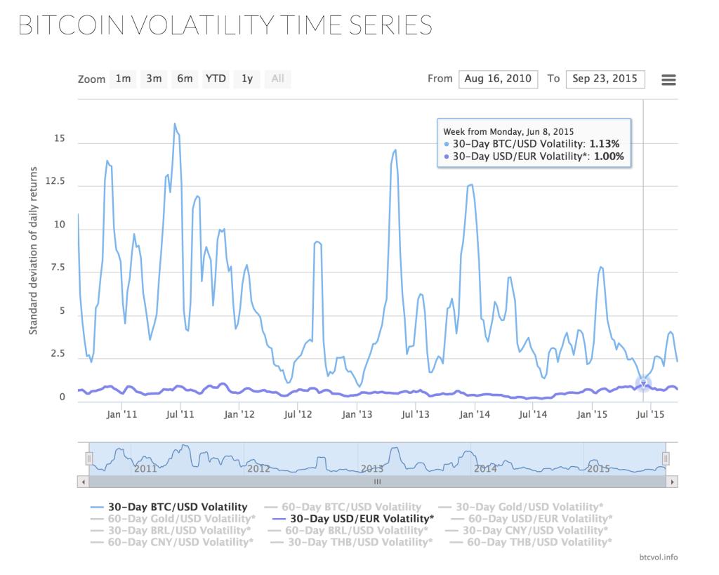 bitcoin, euro, volatility, btcvol.info