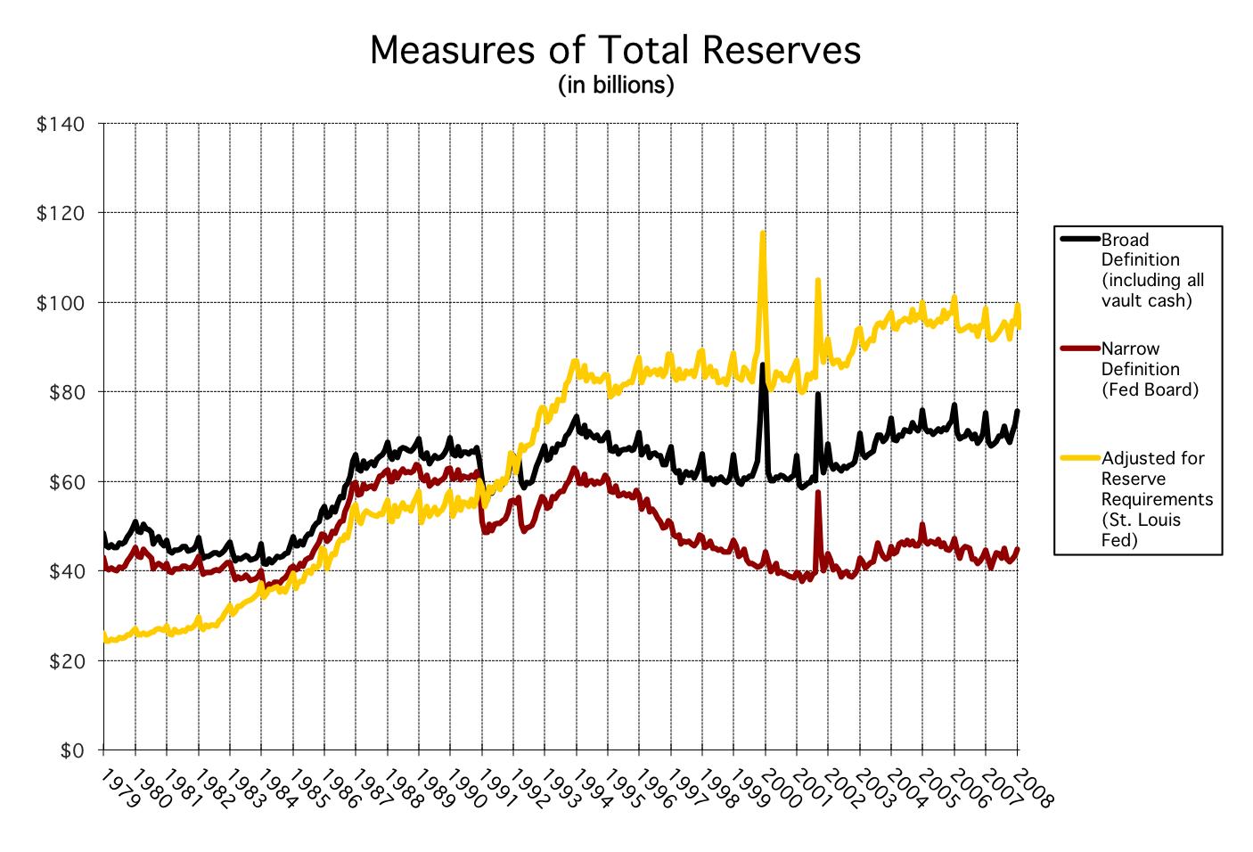 MeasuresTotalReserves