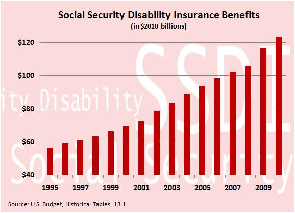 Social security disability benefits unsustainable cato liberty