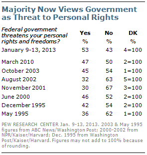 Pew Poll on Threat to Rights