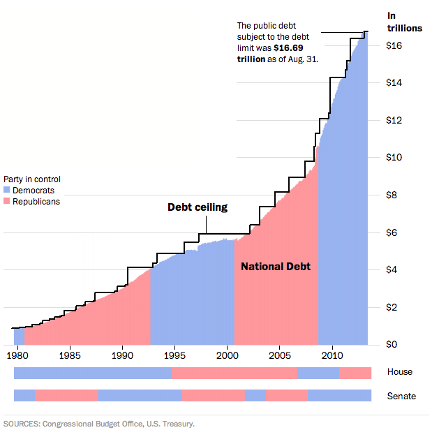 Republican Budget >> The Real Dysfunction: A $17 Trillion National Debt | Cato @ Liberty