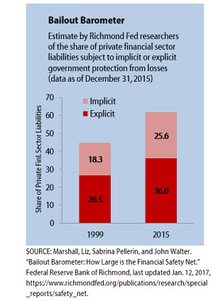 Estimated Share of Financial Sector Liabilities Subject to Implicit or Explicit Government Protection From Loss (as of 12/31/13)