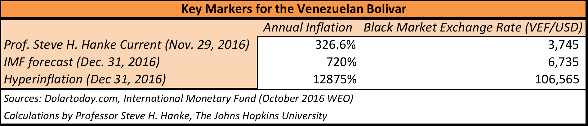 Venezuela: On the Simple Arithmetic of Inflation
