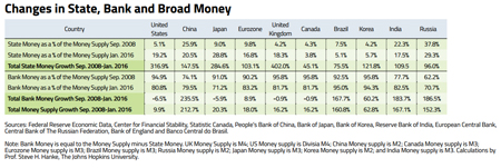 Monetary Policies Misunderstood