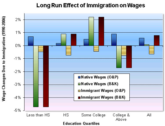 Effects On Immigrants On Health Care System In Canada