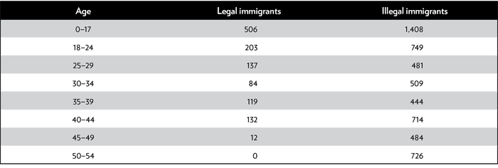 Incarcerated Immigrants in 2016: Their Numbers, Demographics