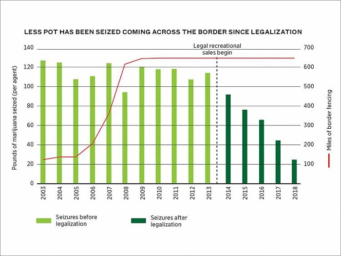 The Wall Won't End Pot Smuggling at the Border  Legalization