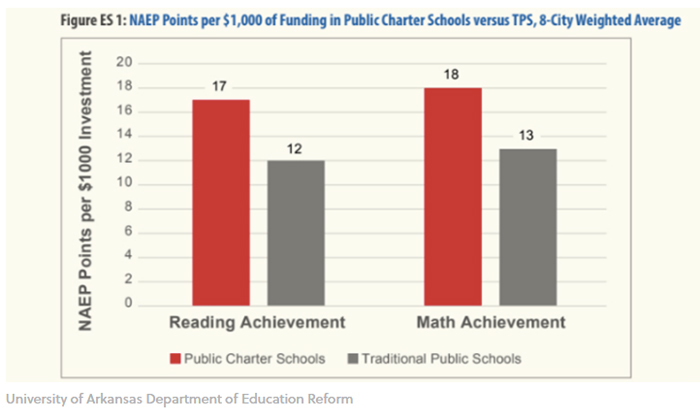 Analysis: Charter Schools Yield 53% Greater Return on Investment Than Traditional Public Schools