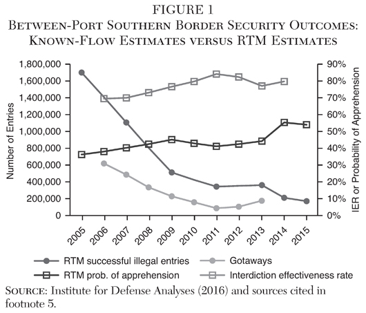 Illegal Immigration Outcomes on the U S  Southern Border   Cato