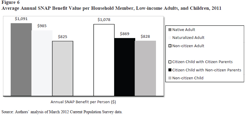 Poor Immigrants Use Public Benefits at a Lower Rate than