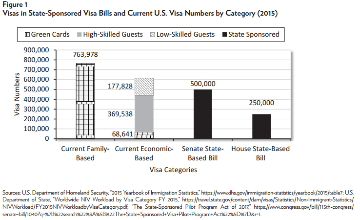 State-Sponsored Visas: New Bill Lets States Invite Foreign Workers